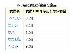 オメガ3食品含有量